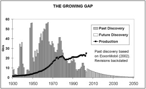 The Growing Gap between oil Discovery and Production -- source ASPO